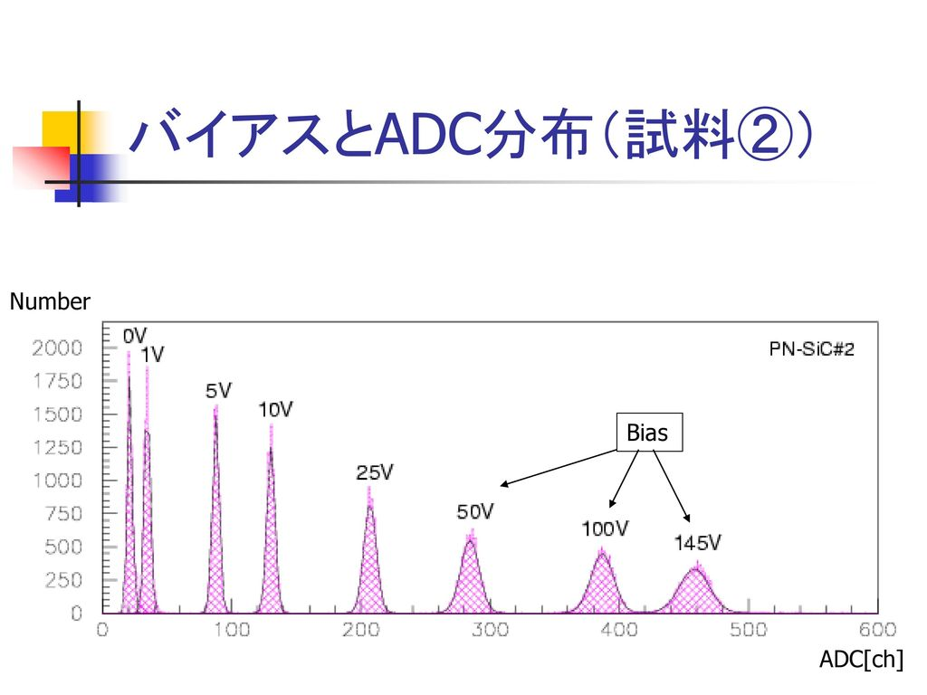 バイアスとADC分布(試料②) Number Bias ADC[ch]